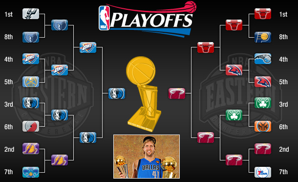 LA Man Utd: NBA 2011 Playoff Update!