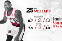 2013-14 Player Profile -Mo Williams