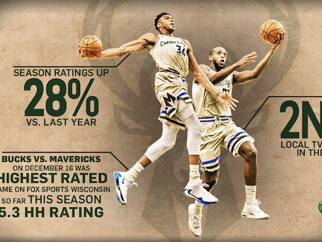 Milwaukee Bucks TV Viewership Is Highest It's Been In Nearly 20 Years