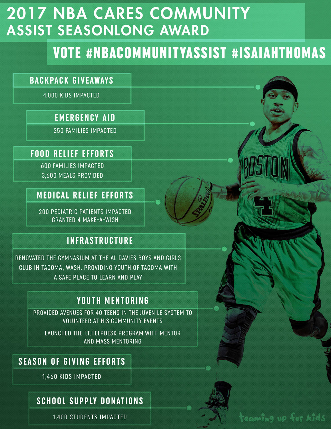 Vote for Isaiah - NBA Cares Community Assist Award