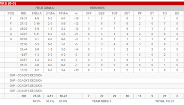 Game 3 Box Score And Highlights