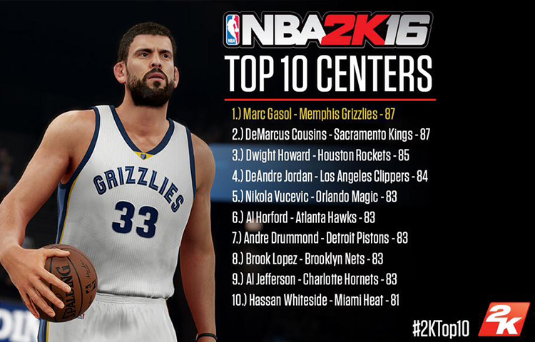 05bd5f7a00f2 Several Hawks Receive NBA 2K16 Love
