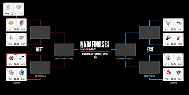 2020 First Round Nba Playoffs Predictions Charlotte Hornets