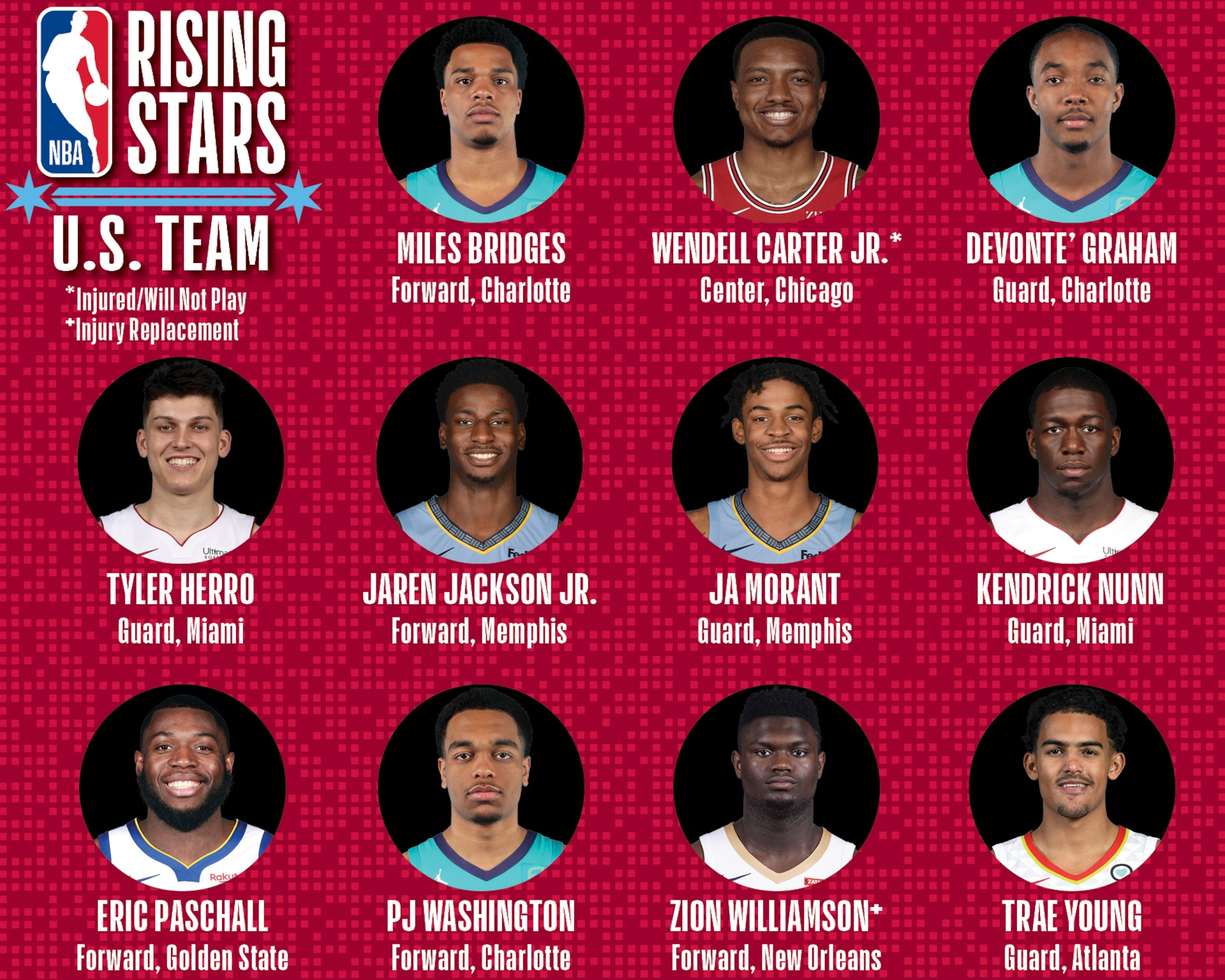 Image result for 2020 nba all star rising stars challenge
