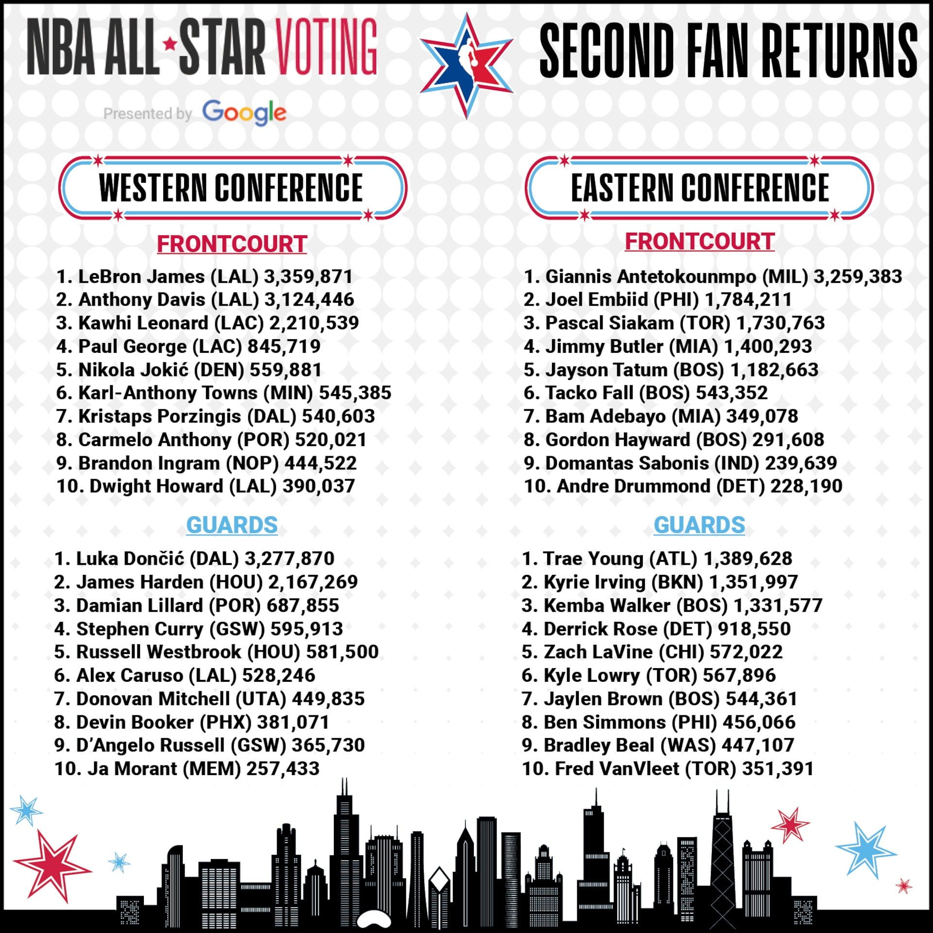 Lakers James Takes Overall Lead In Second Fan Returns Of