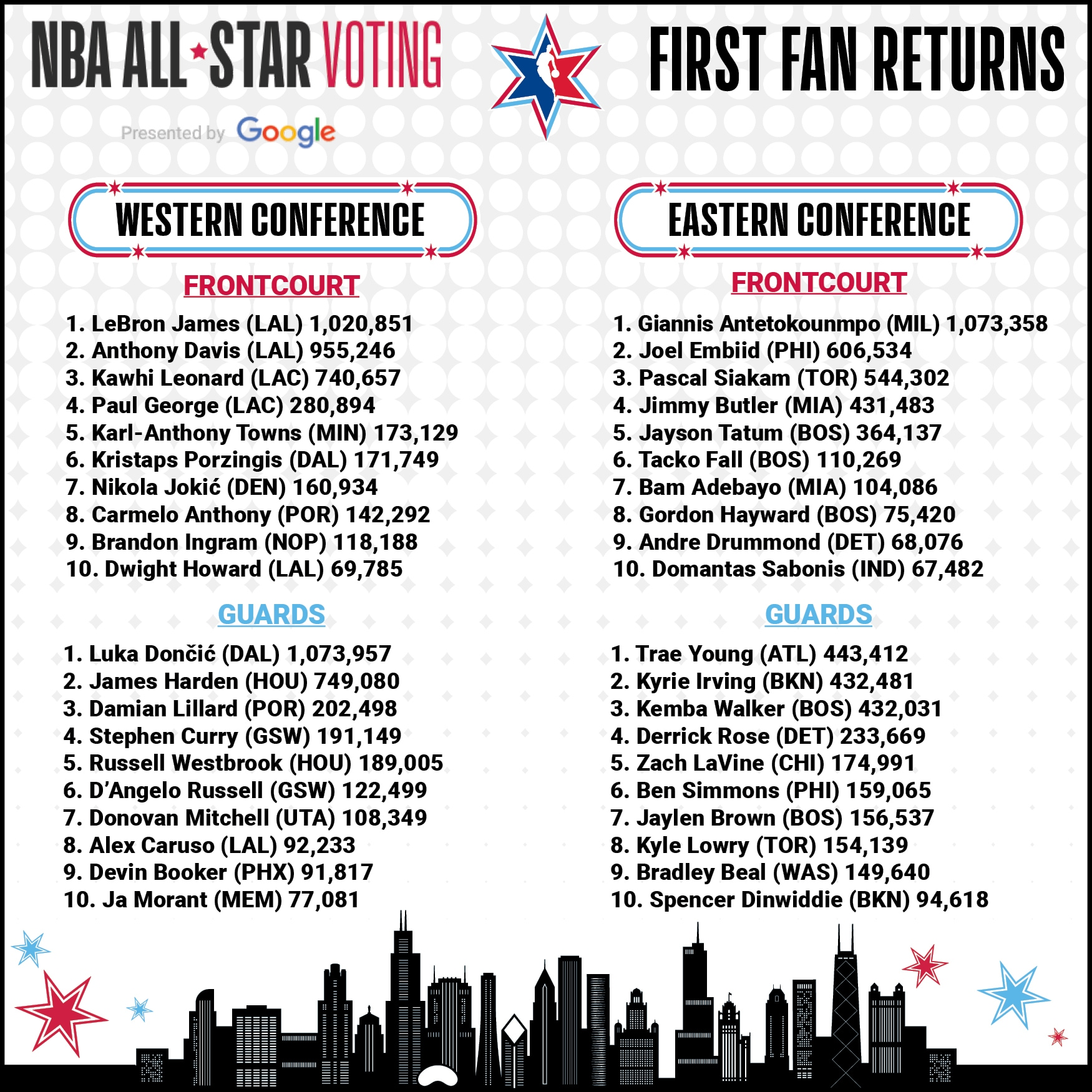 2020 NBA All-Star voting first returns released | NBA.com
