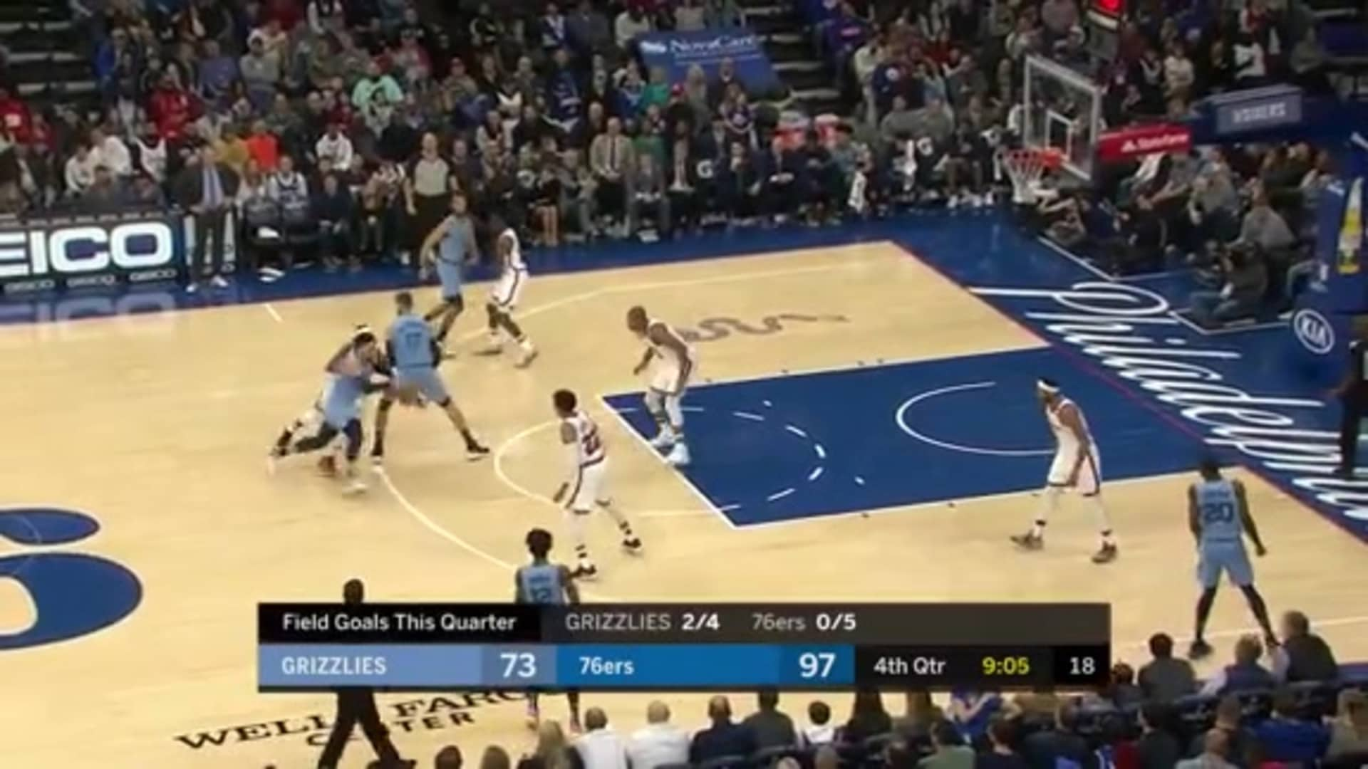 Grizzlies with a 11-0 run vs. Sixers in the fourth quarter