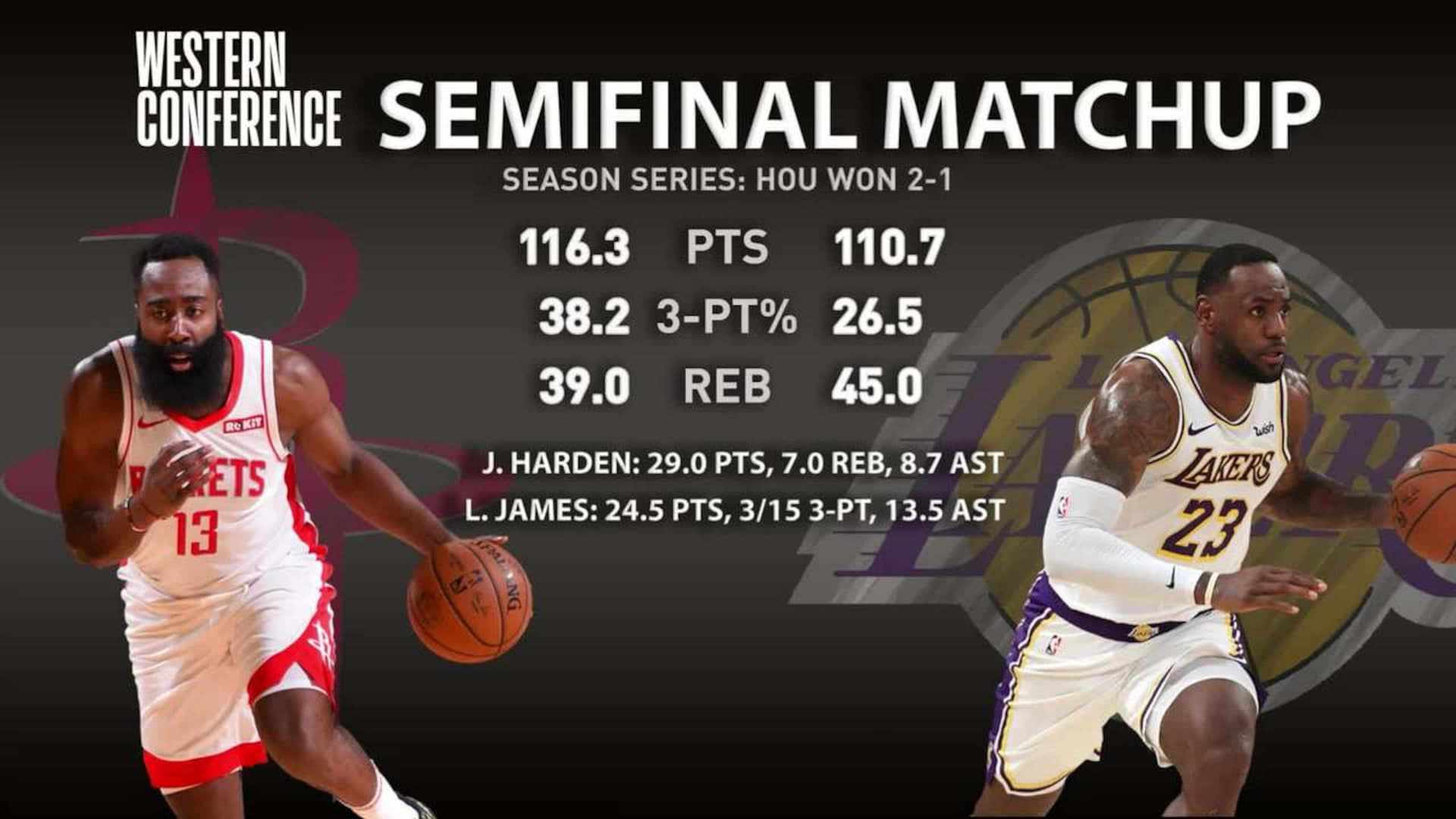 Rockets vs. Lakers Game 1 Preview | NBA.com