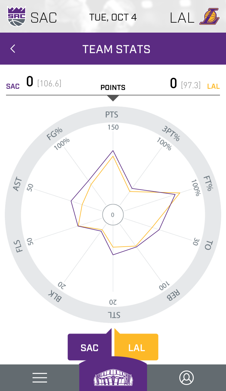 Top 10 Most Awesome Features in the Kings + Golden 1 Center App
