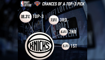2017 NBA Draft Lottery: The Knicks Odds