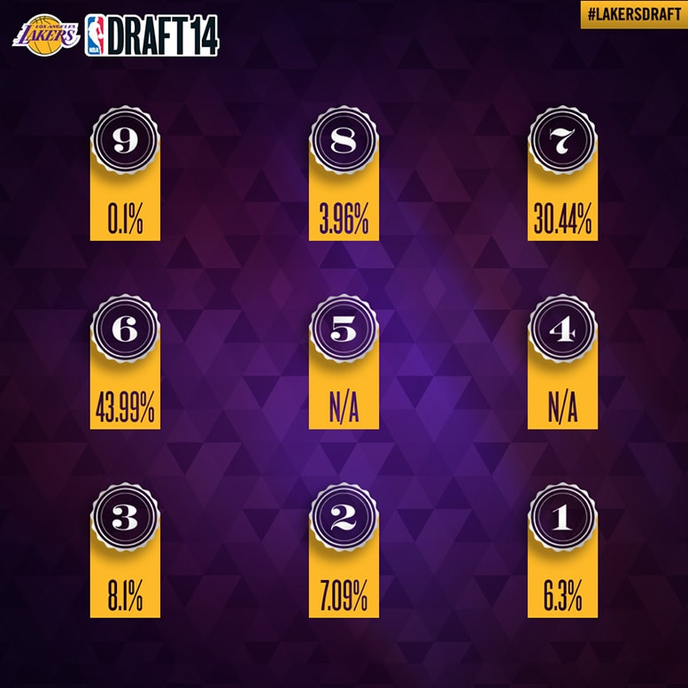 Lakers Lottery Odds