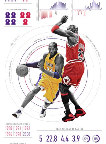 Kobe passing MJ Infographic