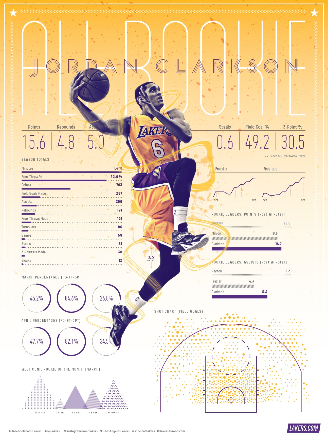 Jordan Clarkson All-Rookie Team