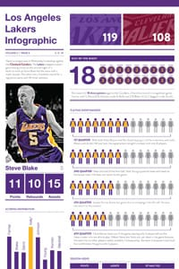 #Lakers5 Infographic Infographic