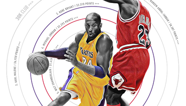 Infographic: Kobe Moves to Third