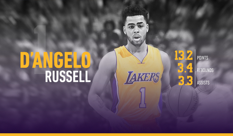 D'Angelo Russell 2016 Player Capsule