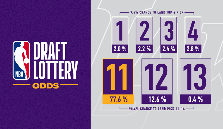 Lakers' Lottery Odds 2019