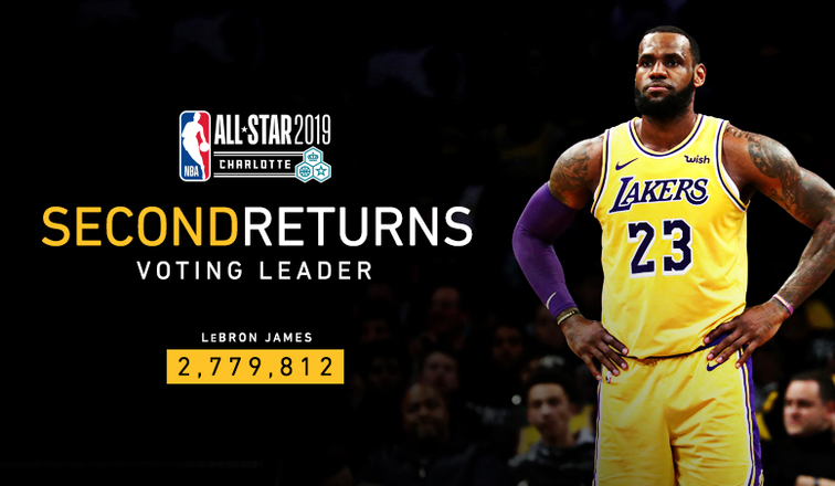 fc53ee25a561 LeBron James Leads Western Conference in Second Fan Returns of NBA All-Star  Voting