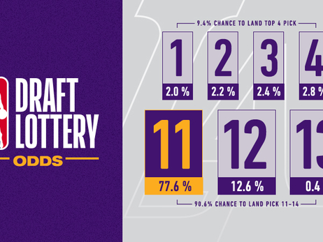 Lakers' Odds at the 2019 NBA Draft Lottery