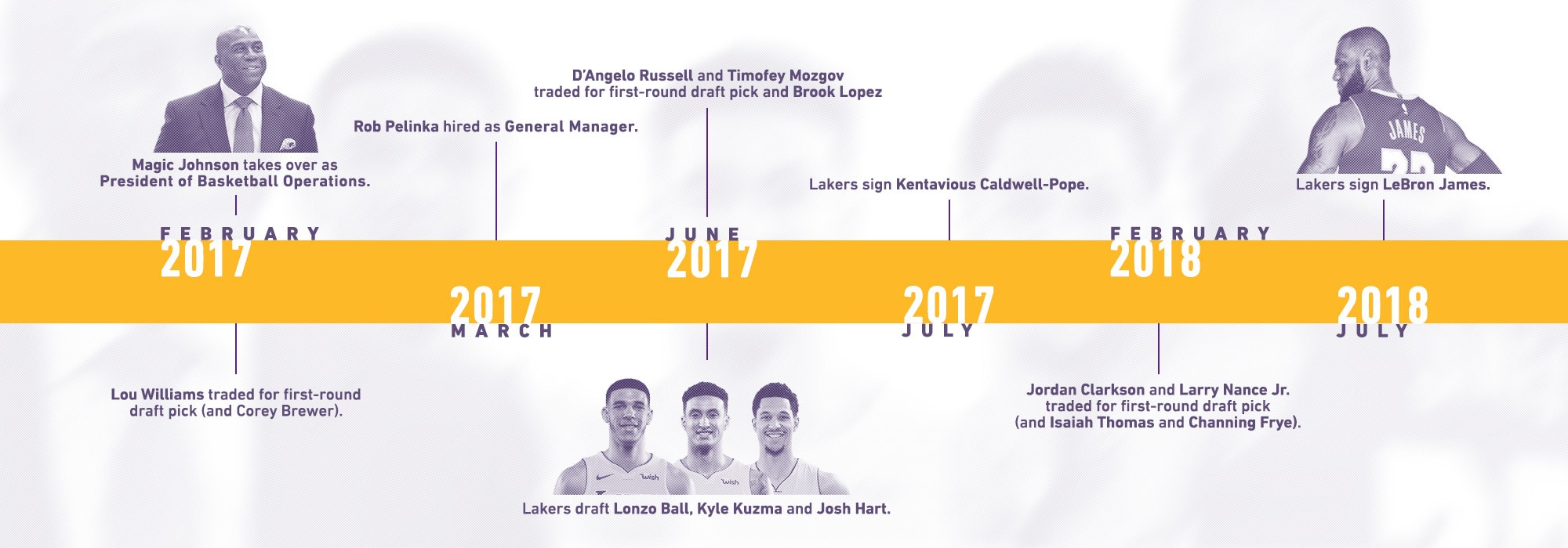 Lakers Timeline