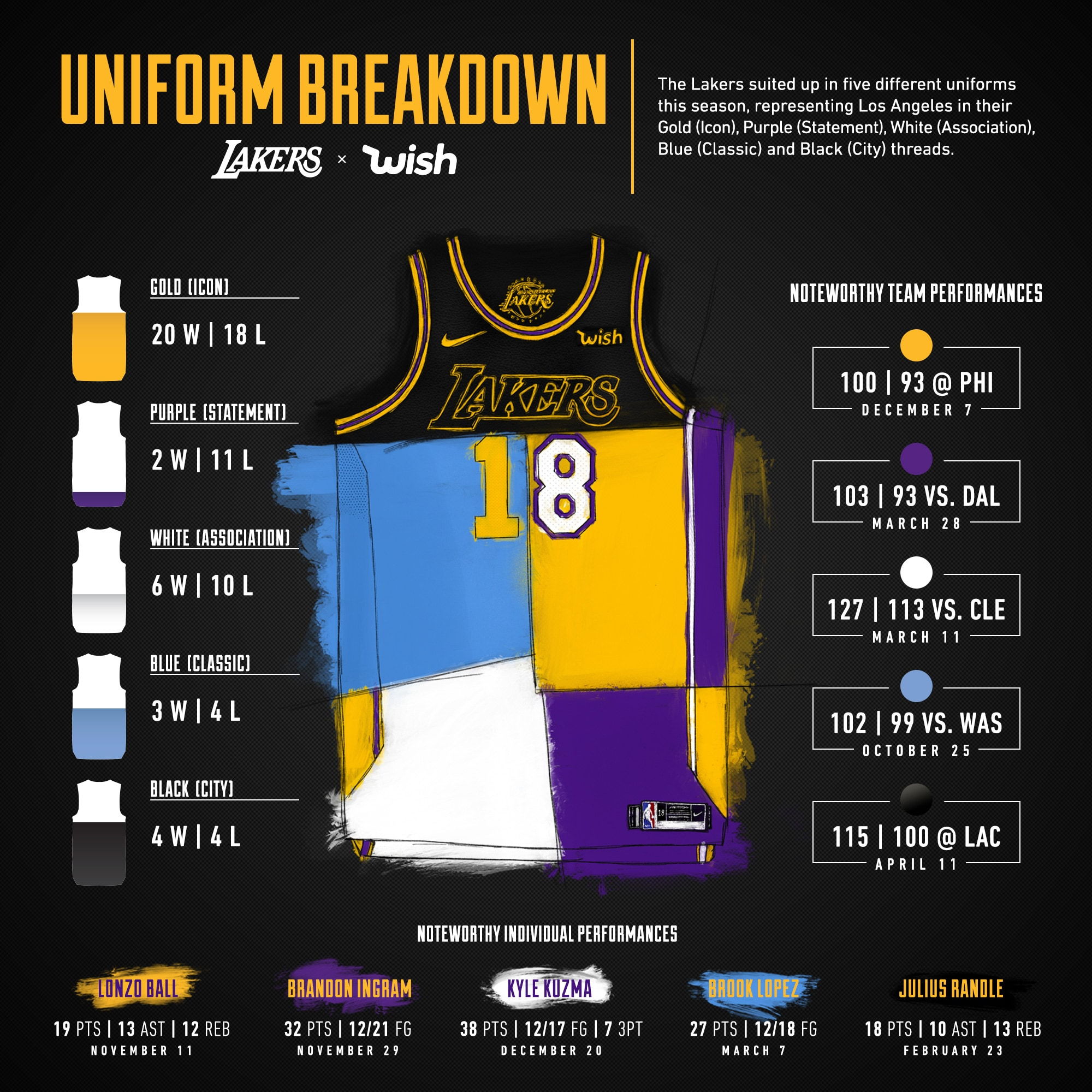Lakers Nike Jersey Breakdown