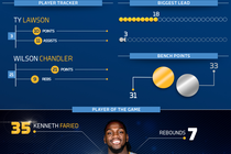Kings vs. Nuggets Infographic