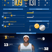Nuggets at Kings Infographic