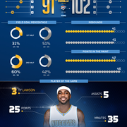Nuggets vs Thunder Infographic