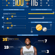 Nuggets at Trail Blazers Infographic