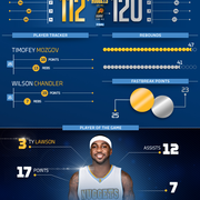 Nuggets at Suns Infographic