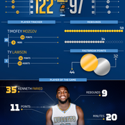 Suns vs. Nuggets Infographic