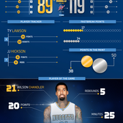 Nuggets at Wizards Infographic