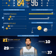 Nuggets at Hawks Infographic