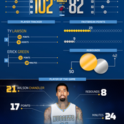 Heat vs. Nuggets Infographic