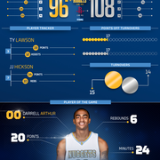 Nuggets at Rockets Infographic