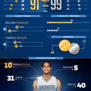 Spurs vs. Nuggets Infographic