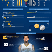 Rockets vs. Nuggets Infographic