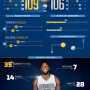 Clippers vs. Nuggets Infographic