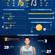 Pacers vs. Nuggets Infographic