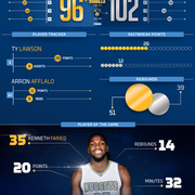 Nuggets at Nets Infographic