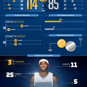 Grizzlies vs. Nuggets Infographic