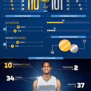 Nuggets at Timberwolves Infographic
