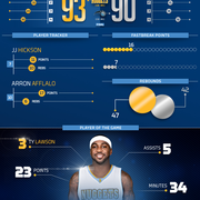 Magic vs. Nuggets Infographic