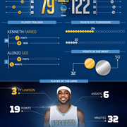 Nuggets at Warriors Infographic