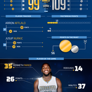 Faried scores 26 points in Nuggets 109-99 loss to the Spurs