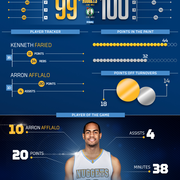 Celtics vs. Nuggets Infographic