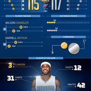 Wizards vs. Nuggets Infographic
