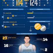Thunder vs Nuggets Infographic