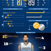 Nuggets at Bucks Infographic