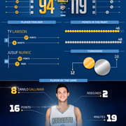 Nuggets at Thunder Infographic